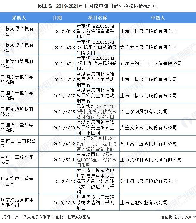 图表5:2019-2021年中国核电阀门部分招投标情况汇总