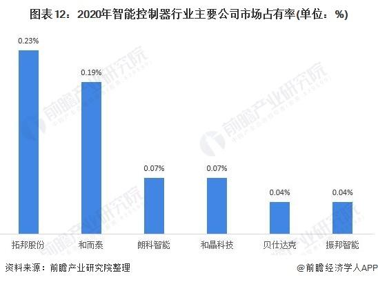 图表12:2020年智能控制器行业主要公司市场占有率(单位:%)