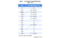 广东氢能源行业下游建设较为完善,加氢站建设全国遥遥领先