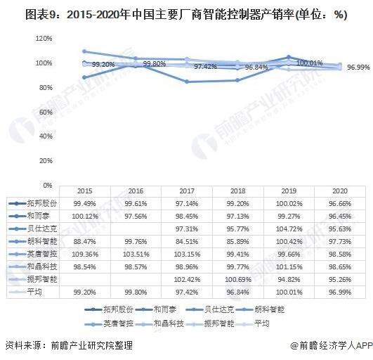 图表9:2015-2020年中国主要厂商智能控制器产销率(单位:%)
