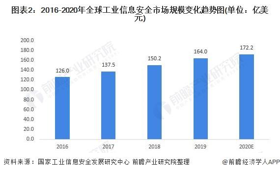 图表2:2016-2020年全球工业信息安全市场规模变化趋势图(单位:亿美元)