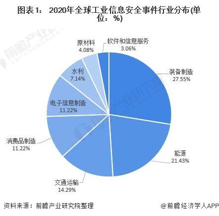 图表1: 2020年全球工业信息安全事件行业分布(单位:%)