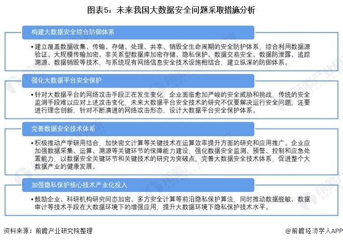 图表5:未来我国大数据安全问题采取措施分析