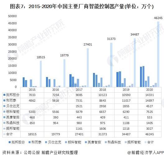 图表7:2015-2020年中国主要厂商智能控制器产量(单位:万个)