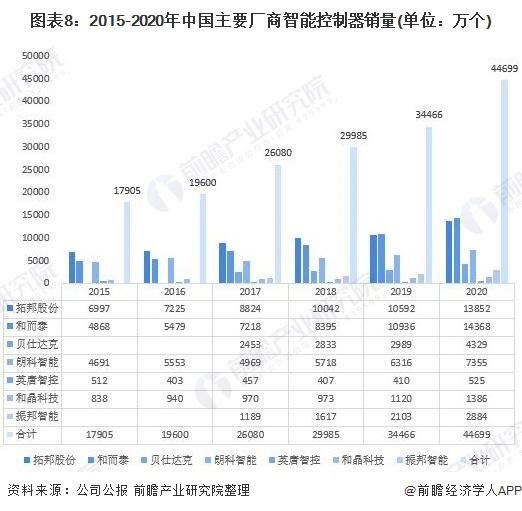 图表8:2015-2020年中国主要厂商智能控制器销量(单位:万个)