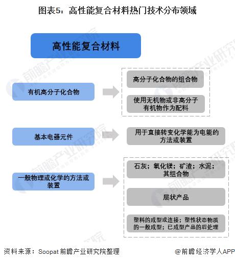 图表5:高性能复合材料热门技术分布领域