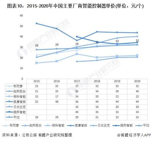 图表10:2015-2020年中国主要厂商智能控制器单价(单位:元/个)