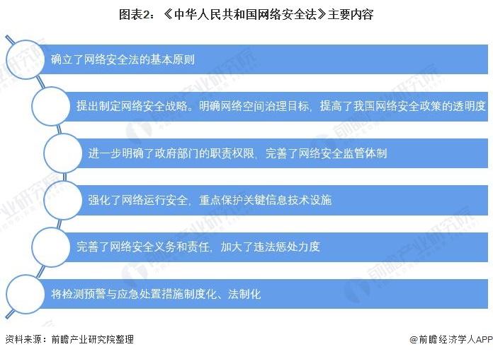 图表2:《中华人民共和国网络安全法》主要内容