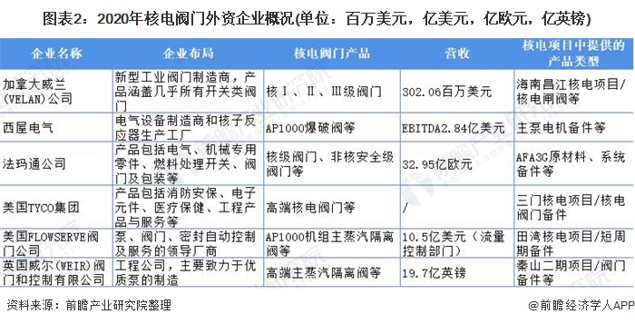 图表2:2020年核电阀门外资企业概况(单位:百万美元,亿美元,亿欧元,亿英镑)