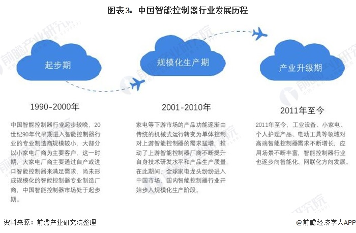 图表3:中国智能控制器行业发展历程