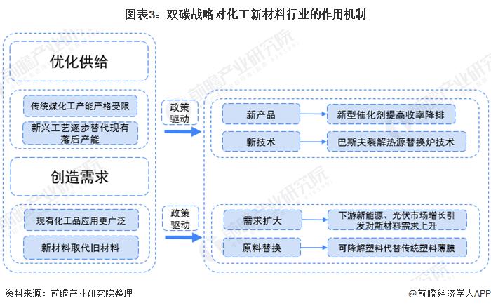 图表3:双碳战略对化工新材料行业的作用机制