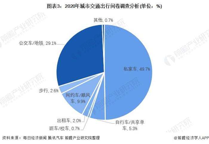 图表3:2020年城市交通出行问卷调查分析(单位:%)