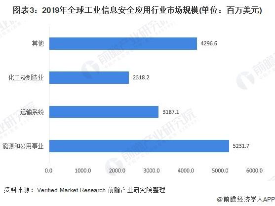 图表3:2019年全球工业信息安全应用行业市场规模(单位:百万美元)