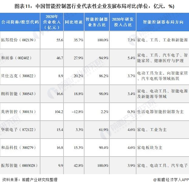 图表11:中国智能控制器行业代表性企业发展布局对比(单位:亿元,%)