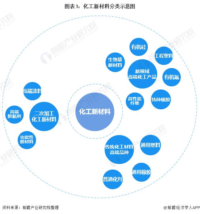图表1:化工新材料分类示意图