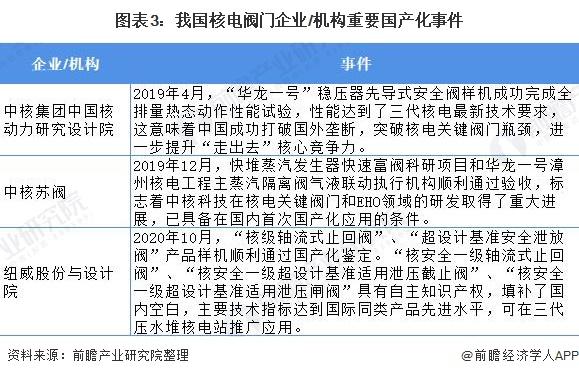 图表3:我国核电阀门企业/机构重要国产化事件