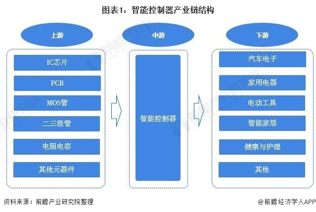 图表1:智能控制器产业链结构