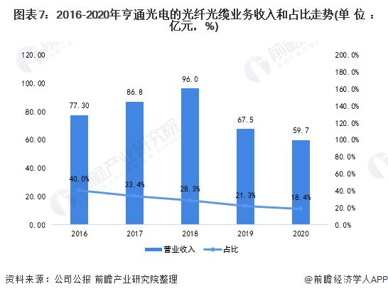 图表7:2016-2020年亨通光电的光纤光缆业务收入和占比走势(单位:亿元,%)