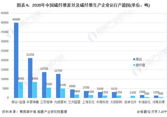 图表4:2020年中国碳纤维原丝及碳纤维生产企业运行产能国(单位:吨)