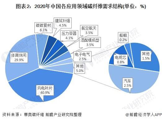 图表2:2020年中国各应用领域碳纤维需求结构(单位:%)