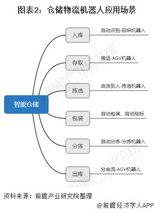 图表2:仓储物流机器人应用场景