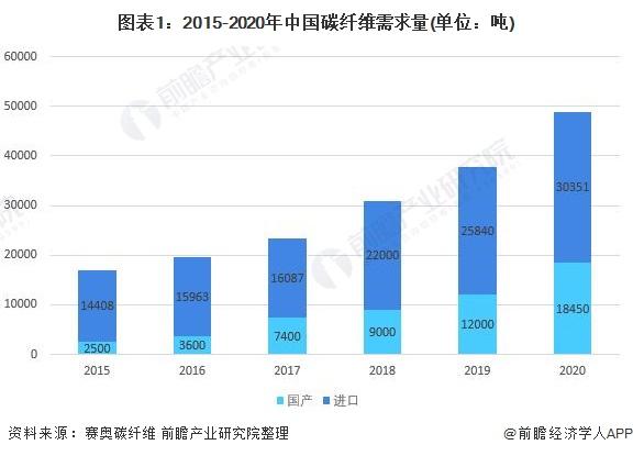 图表1:2015-2020年中国碳纤维需求量(单位:吨)