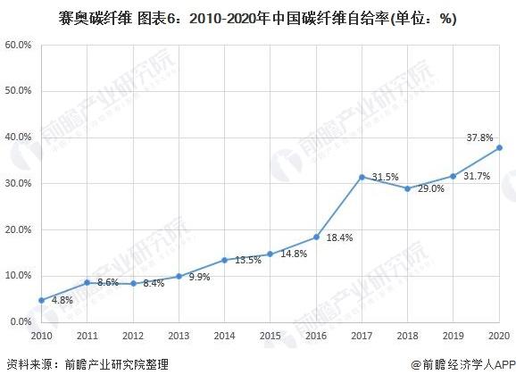 赛奥碳纤维 图表6:2010-2020年中国碳纤维自给率(单位:%)