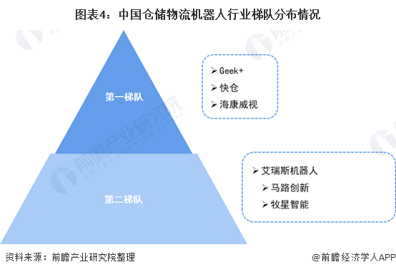 图表4:中国仓储物流机器人行业梯队分布情况