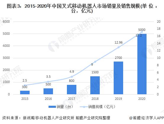 图表3:2015-2020年中国叉式移动机器人市场销量及销售规模(单位:台,亿元)