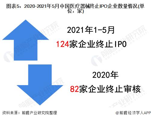 图表5:2020-2021年5月中国医疗器械终止IPO企业数量情况(单位:家)