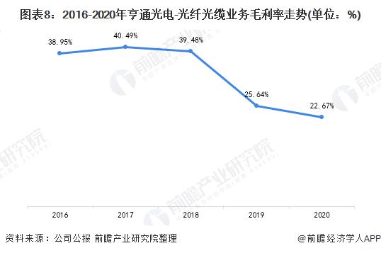 图表8:2016-2020年亨通光电-光纤光缆业务毛利率走势(单位:%)
