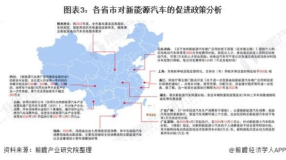 图表3:各省市对新能源汽车的促进政策分析