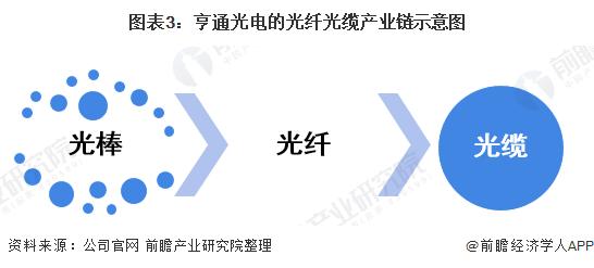 图表3:亨通光电的光纤光缆产业链示意图