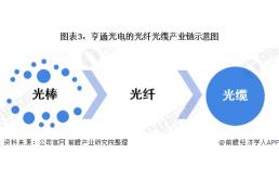 2021年中国光纤光缆行业龙头企业分析之亨通光电