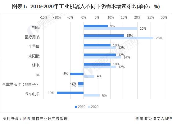 图表1:2019-2020年工业机器人不同下游需求增速对比(单位:%)