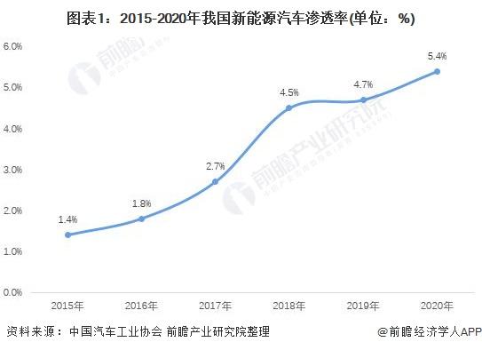 图表1:2015-2020年我国新能源汽车渗透率(单位:%)