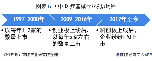 图表1:中国医疗器械行业发展历程