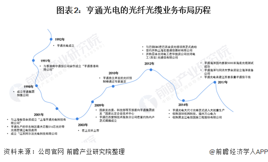 图表2:亨通光电的光纤光缆业务布局历程