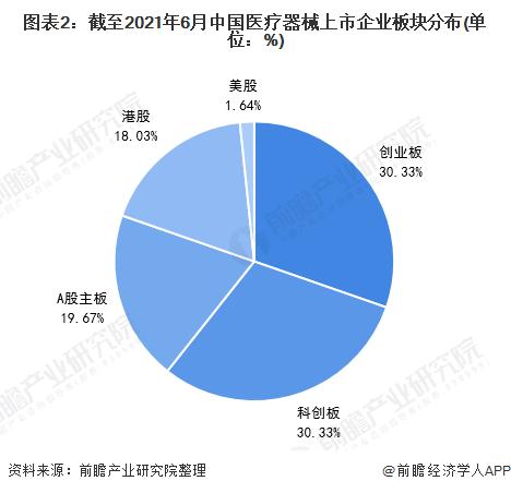 图表2:截至2021年6月中国医疗器械上市企业板块分布(单位:%)