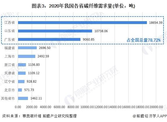 图表3:2020年我国各省碳纤维需求量(单位:吨)