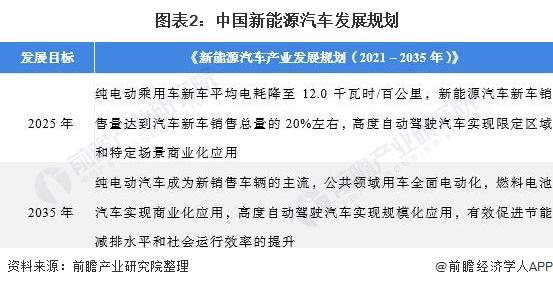 图表2:中国新能源汽车发展规划