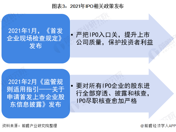 图表3:2021年IPO相关政策发布