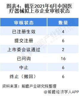图表4:截至2021年6月中国医疗器械拟上市企业审核状态