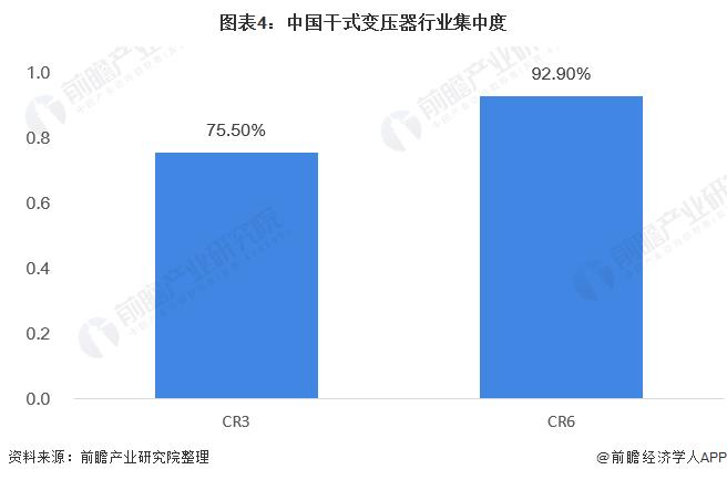 图表4:中国干式变压器行业集中度