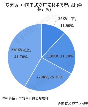 图表3:中国干式变压器技术类型占比(单位:%)