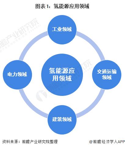 图表1:氢能源应用领域