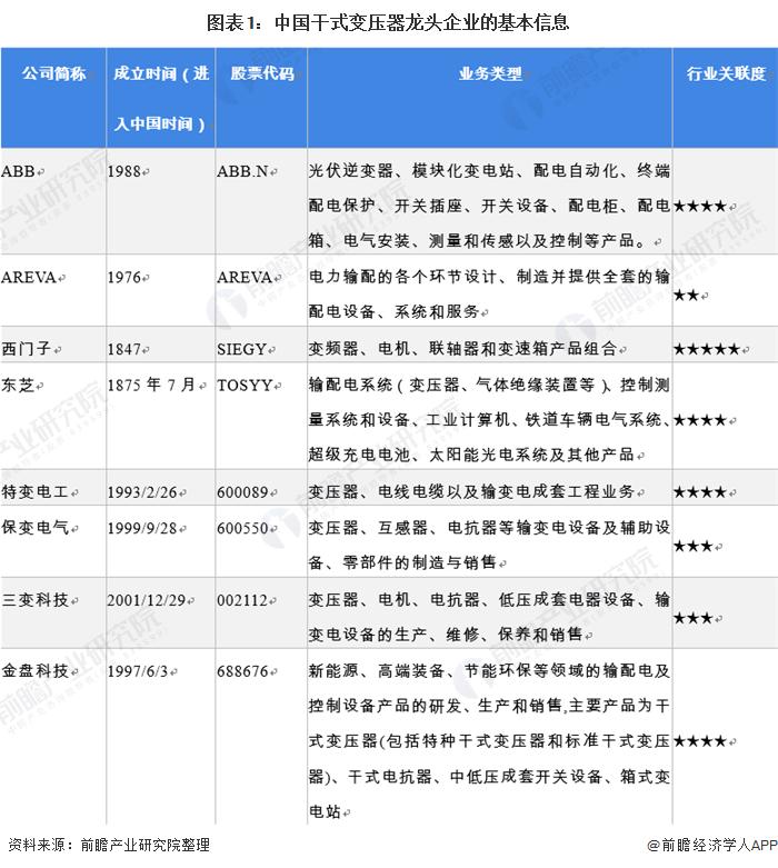 图表1:中国干式变压器龙头企业的基本信息