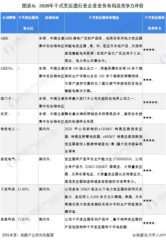 图表6:2020年干式变压器行业企业业务布局及竞争力评价
