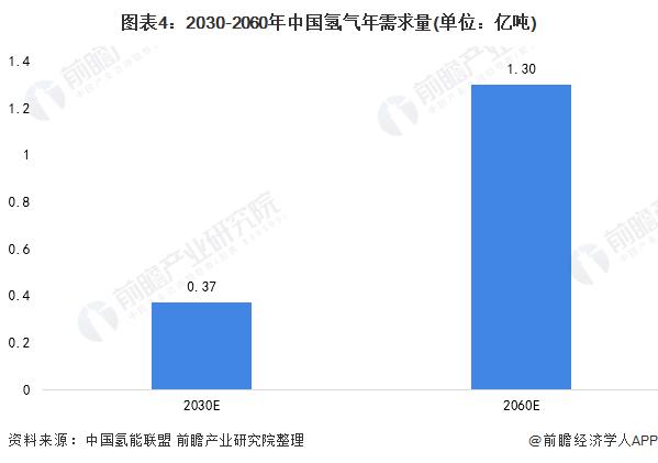 图表4:2030-2060年中国氢气年需求量(单位:亿吨)