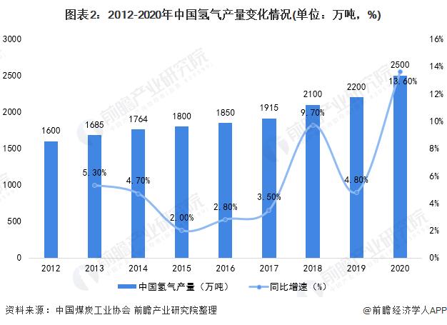 图表2:2012-2020年中国氢气产量变化情况(单位:万吨,%)